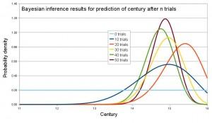 Figura 1. Gráfico com resultados superdifícies que só fará sentido em algum outro canto do texto