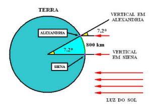 Geometria envolvida no cálculo do tamanho da Terra a partir da luz solar produzindo sombras (extraído do site http://www.silvestre.eng.br/astronomia/)