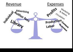 Figura 1 – Receitas devem equivaler a despesas e os fatores principais influenciando cada uma dos lados são mostrados com o tamanho da fonte indicando seu montante em dólares (fonte)