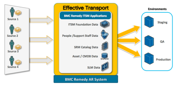 Transport for Remedy