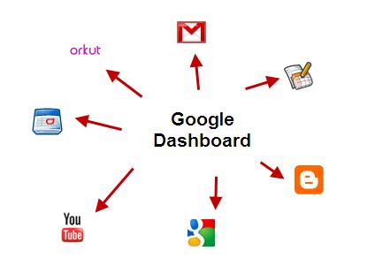 Google_dashboard1