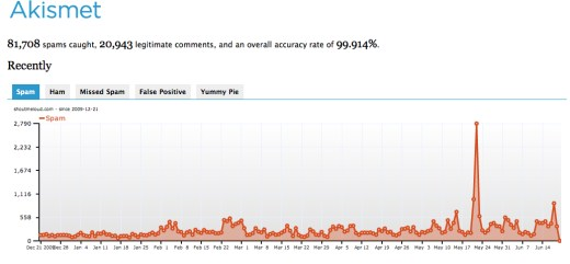 Aksimet WordPress Plugin Stats