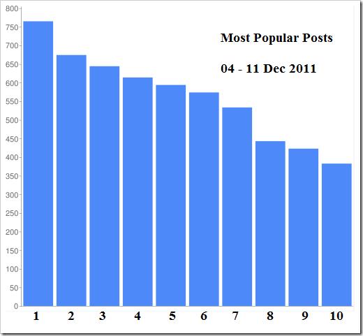 Top_10_DW_Dec_11_Graph