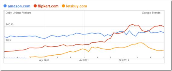 google_trends_india_retail