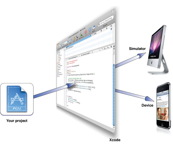 Running a project from Xcode