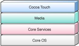 Aspen technology layers