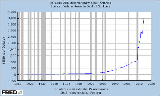 Source: http://research.stlouisfed.org
