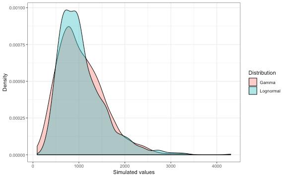 plot of chunk rskew_sample