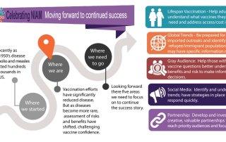 Immunization Timeline