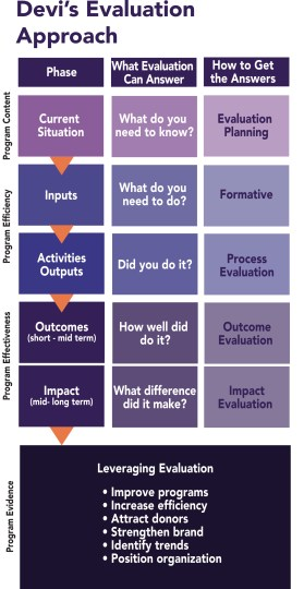 Devi's Evaluation Approach
