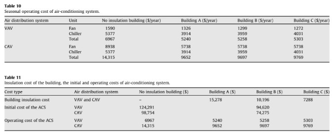 Insulation cost of the building, the initial and operating costs of air-conditioning system.