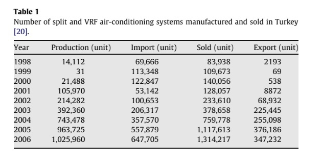 Number of split and VRF air-conditioning systems manufactured and sold in Turkey