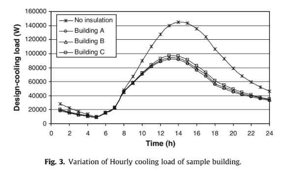 Variation of Hourly cooling load of sample building.