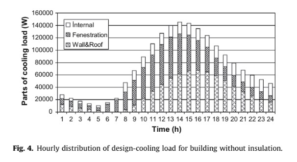 Hourly distribution of design-cooling load for building without insulation.