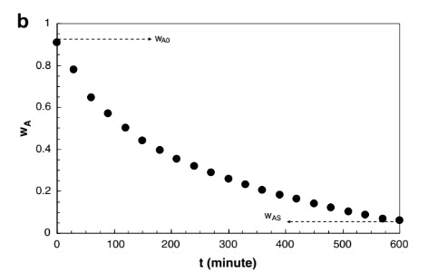 The variation of the sample mass with drying time