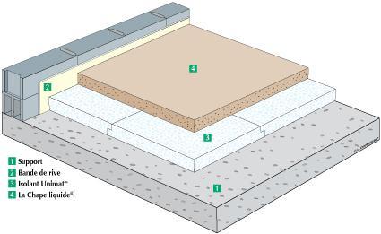 Chape Isolante Thermique Cout Au M2 Pour Isoler Votre Revetement Sol