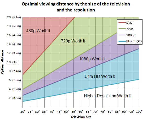 Distancia optima frente a la TV