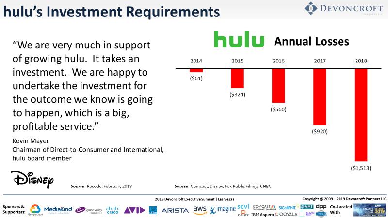 Analysis of Hulu Valuation