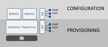provisioning versus configuration