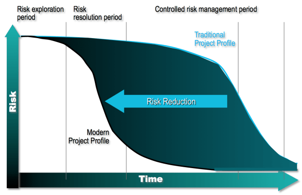 DevOps is a Risky Business_2