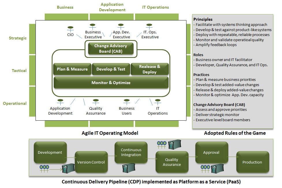 DevOps Delivery Model - Philippe Abdoulaye