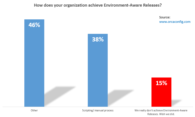 how_does_your_organization_achieve_environment_aware_releases_