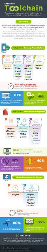 DevOps toolchain infographic