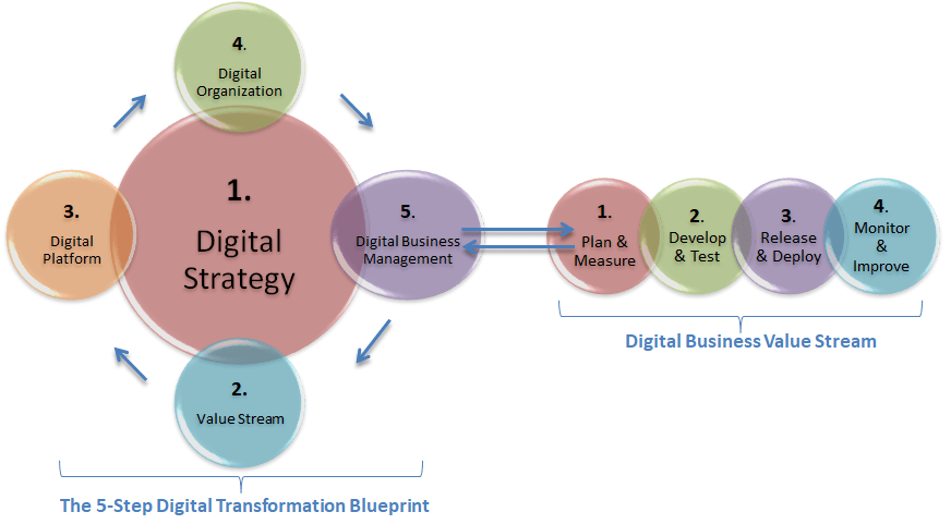 Digital transformation how devops could have revamped toys r us figure 3 the 5 step digital transformation blueprint malvernweather Choice Image