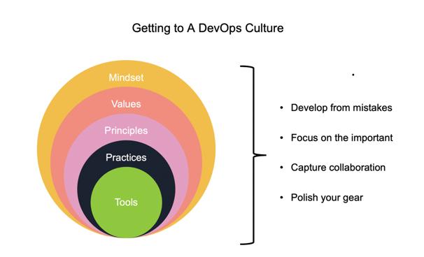 culture evolution layers