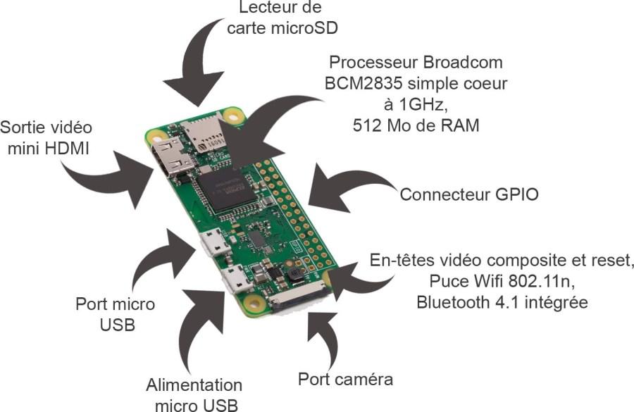 Le Raspberry Pi 0 en détails