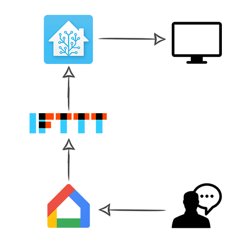 Home-assistant + IFTTT et Google Home