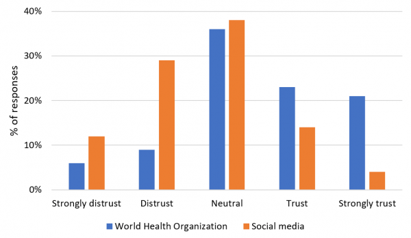 Figure 1: Trust in the World Health Organization and social media