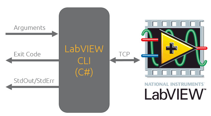 labview-cli