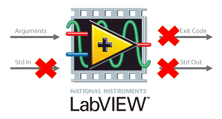 labview-command-line-supported
