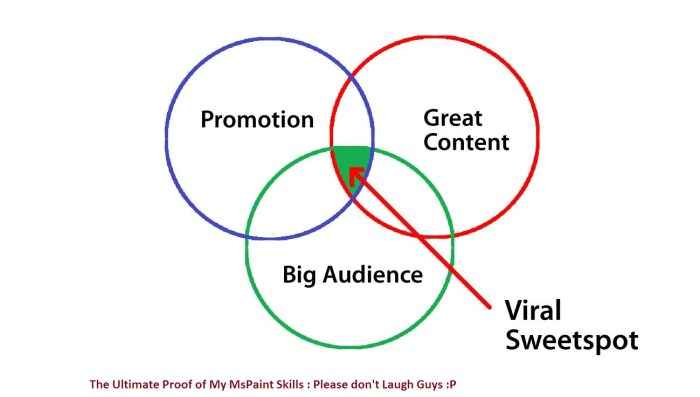 Content promotion Benefits