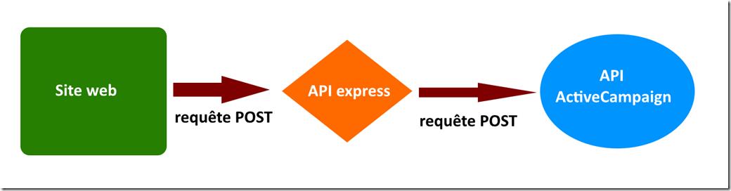 site web api activecampaign