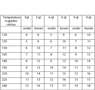 Temperatuur braden