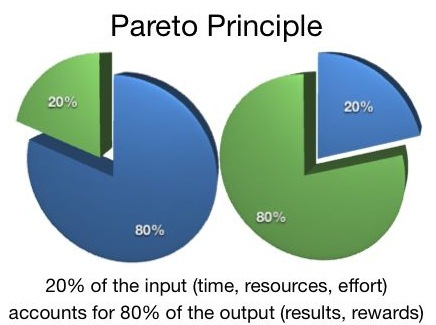 pareto-principle-80-20