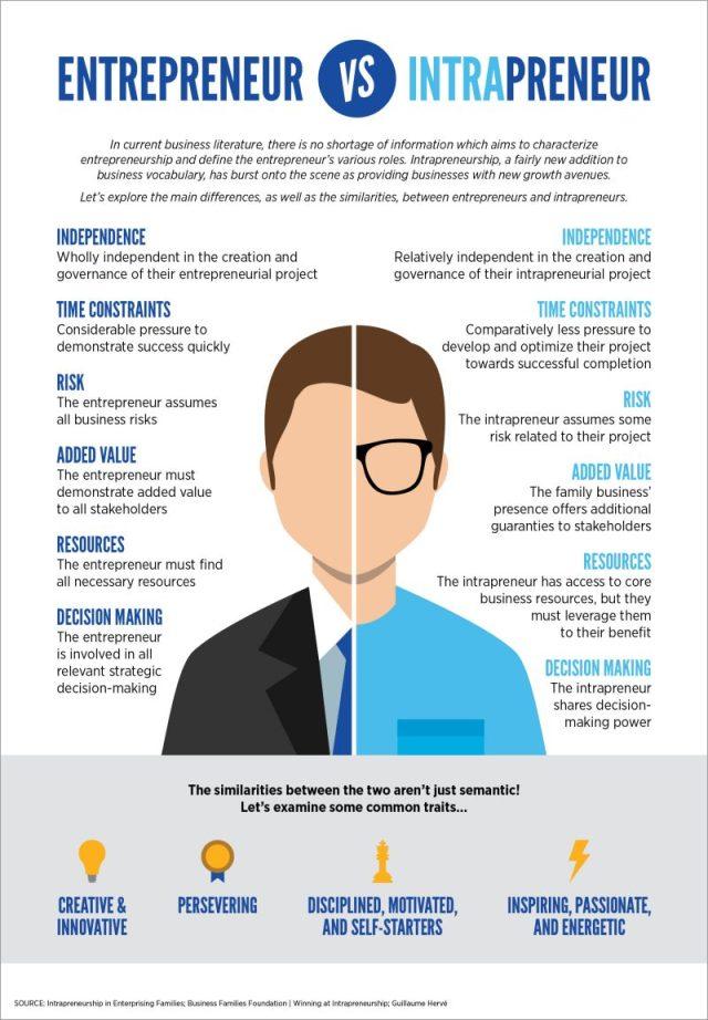 Entrepreneur vs. Intrapreneur