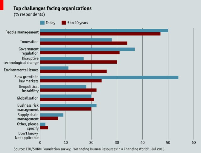 Top challenges facing organizations
