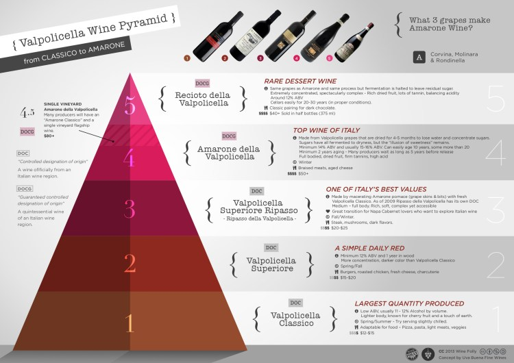 Valpolicella-Amarone-wine-classification-pyramid