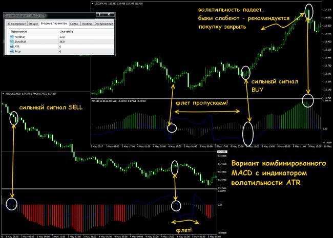 semnale false de tranzacționare opțiuni binare 1 dolar