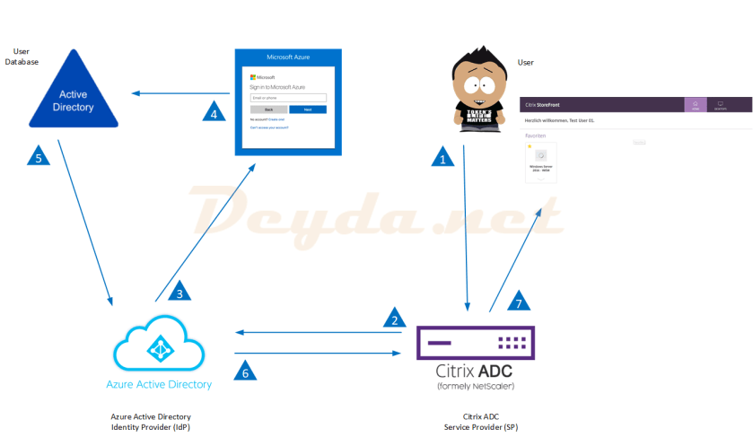 SAML Auth Azure AD & Citrix Gateway with FAS
