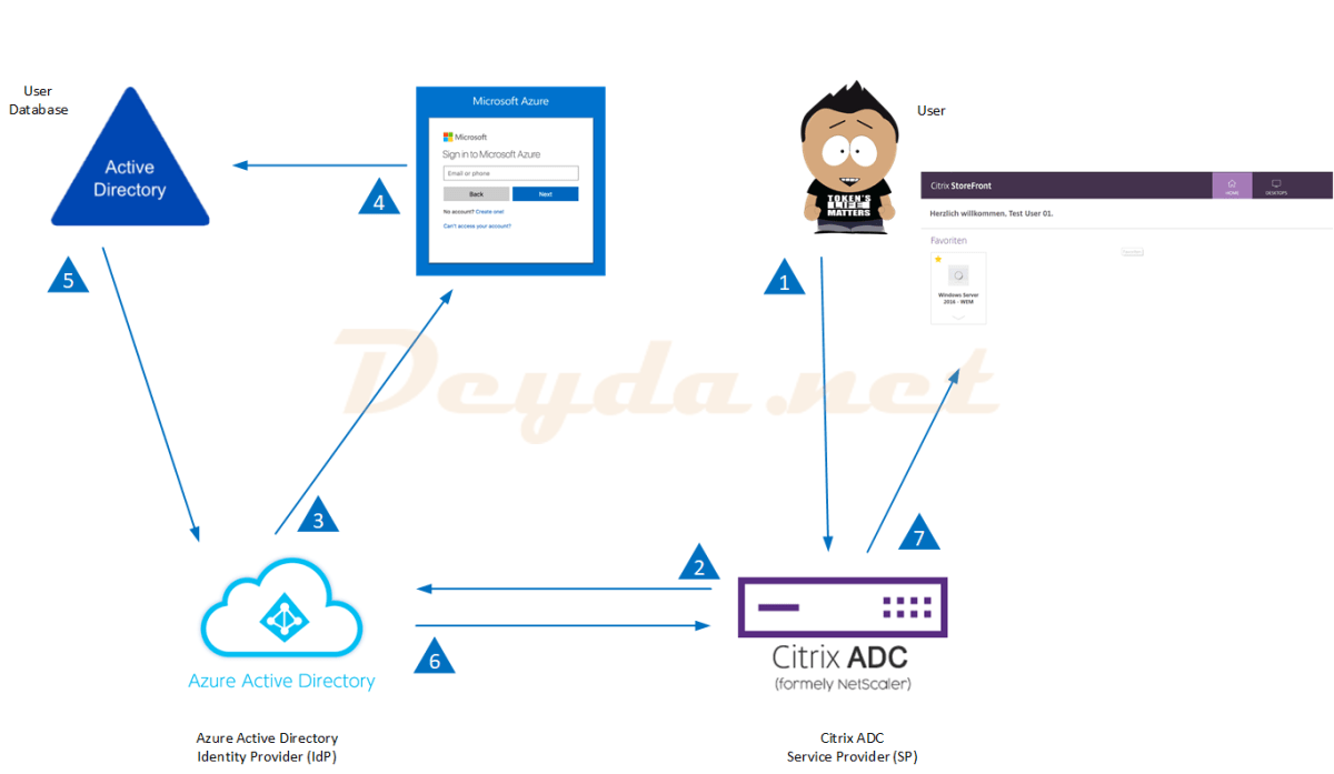 SAML Authentication with Azure AD as IdP and Citrix as SP