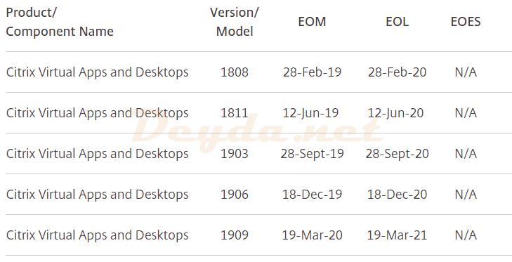 Citrix Virtual Apps and Desktops EOM EOL Matrix
