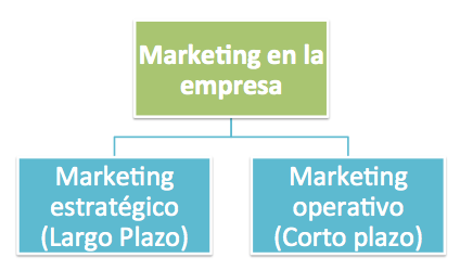 marketing estrategico vs marketing operacional