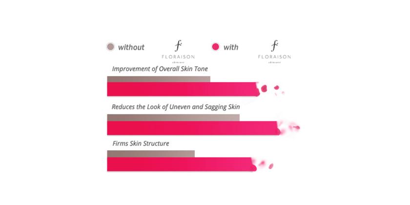 Floraison Cream benefits