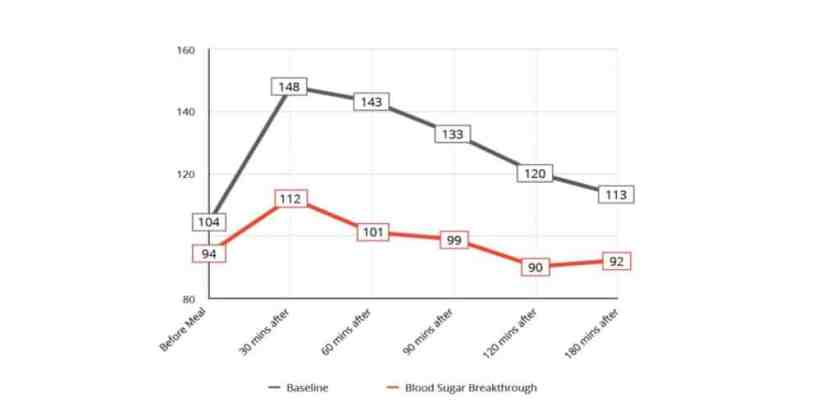 BiOptimizers Blood Sugar Breakthrough Benefits
