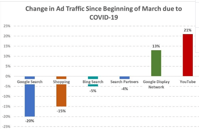 Change in Ad Traffic