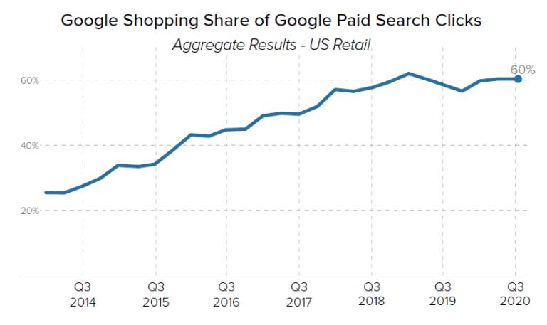 google-shopping-accelerating-q3-2020-